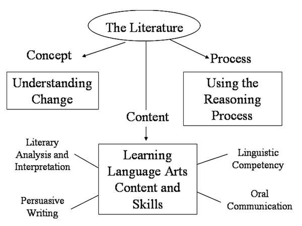 Language Arts Curriculum Wm School Of Education. Worksheet. Worksheet Works Language Arts At Clickcart.co