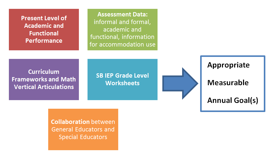 Writing Standards-Based IEP Goals | W&M School of Education